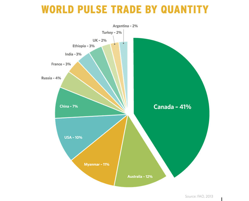 World Pulse Trade By Quantity